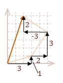 The original vectors decomposed into axis aligned vectors