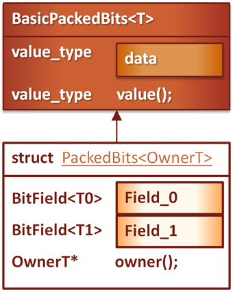 The Structure of PackedBits v3