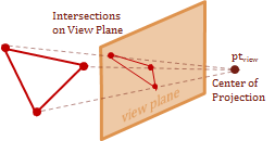 Perspective Intersection