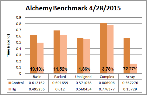 current_benchmark