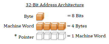 Address size relation to machine word