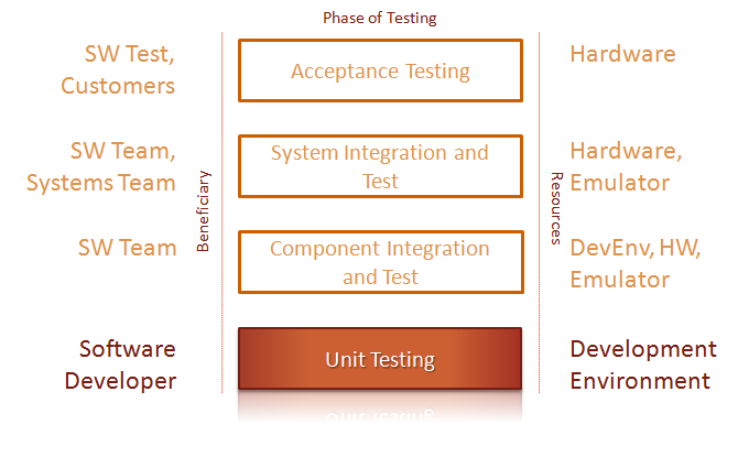 Unit test in development lifecycle